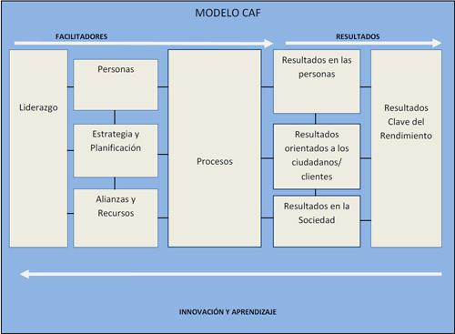 caf modelo2
